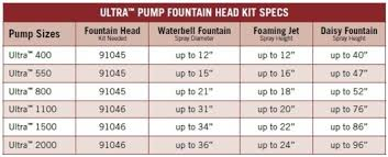 ... And Rubber Feet Makes The Ultra Pump Stable And Decreases The Amount Of  Vibration During Use, While The Oil Free Design Prevents Pond Contamination.